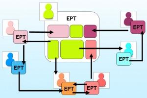 Esquema d'interacció entre diferents Entorns de Treball Personal