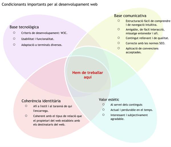 Criteris de desenvolupament
