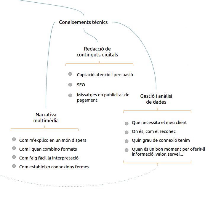 Redacció de continguts digitals, narrativa multimedia i gestió de dades