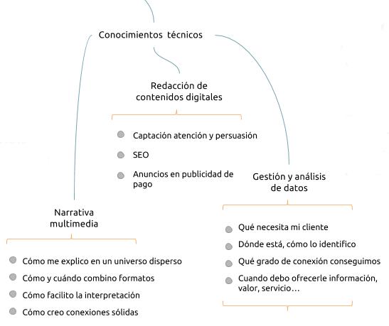 Conocimientos técnicos para la comercialización